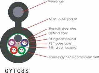 Optic Fiber Cable