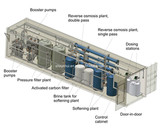 Containerized Reverse Osmosis Water Treatment Plant (CERO-20)