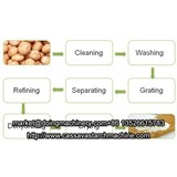 Principle of isolation of starch from potato