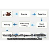 How to extract cassava starch from cassava?