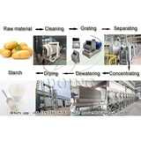 Large capacity and output potato starch processing machine for potato starch processing plant